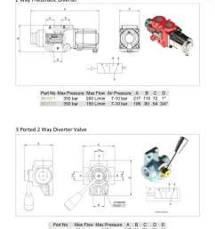 control valves 2 way pneumatic divider ported 2 way [ 1240 x 1754 Pixel ]