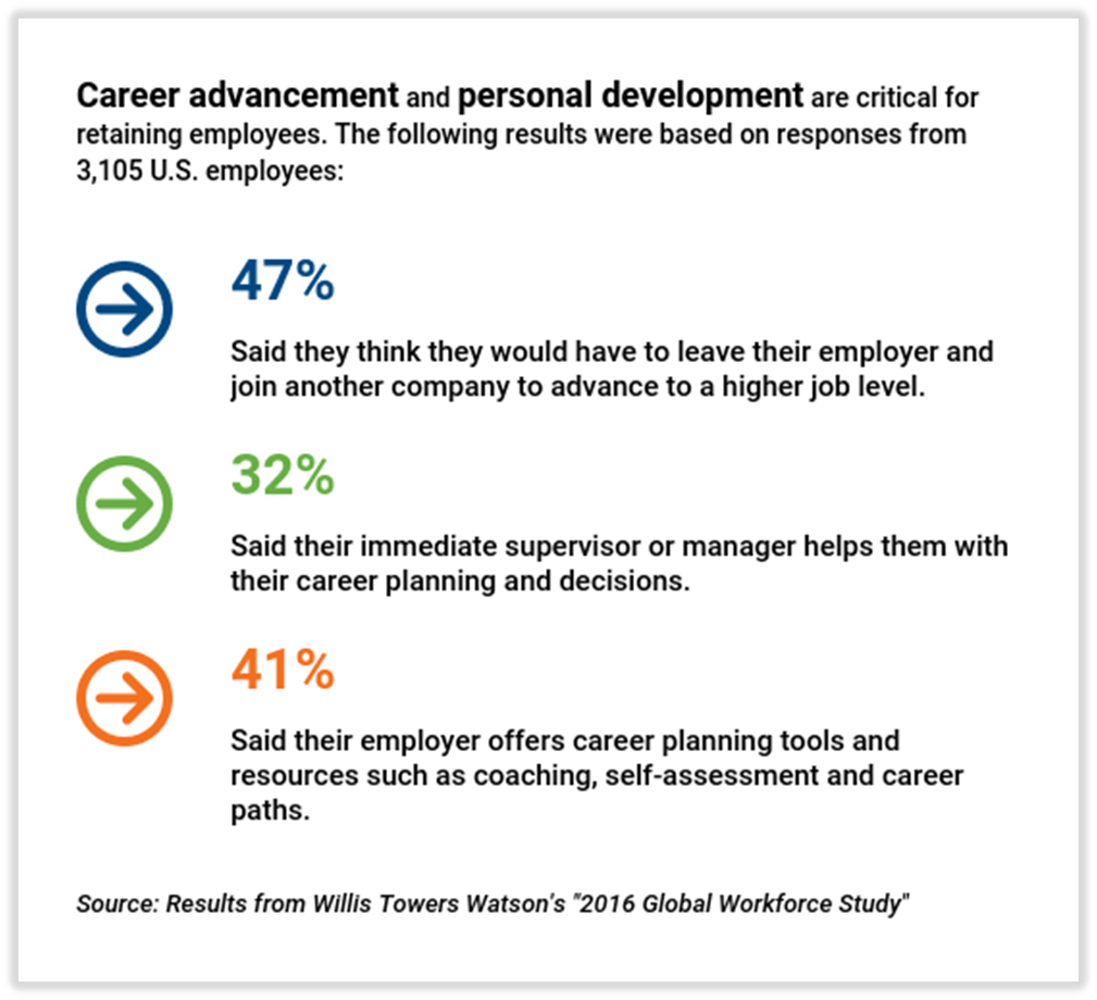 An Innovative And Increasingly Popular Tool For Retaining Key Talent Is  Career Management. In Today's Business Environment, Talent Is The Major