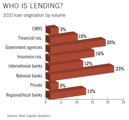 Who's Lending - 2010 Loan Origination by Volume