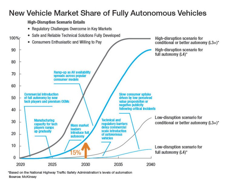 autonomous car market share