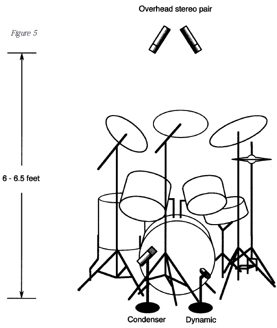 Miking Drums for Recording