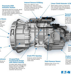 eaton cummins automated transmission technologies on sunday at the north american commercial vehicle show in atlanta debuted its new endurant 12 speed  [ 1271 x 911 Pixel ]