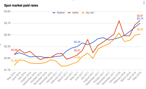 Spot market paid rates chart