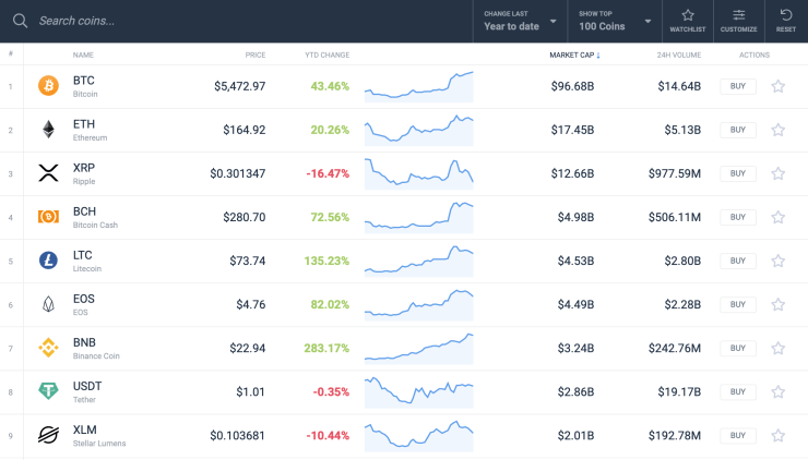 XRP worst performing cryptocurrency 2019