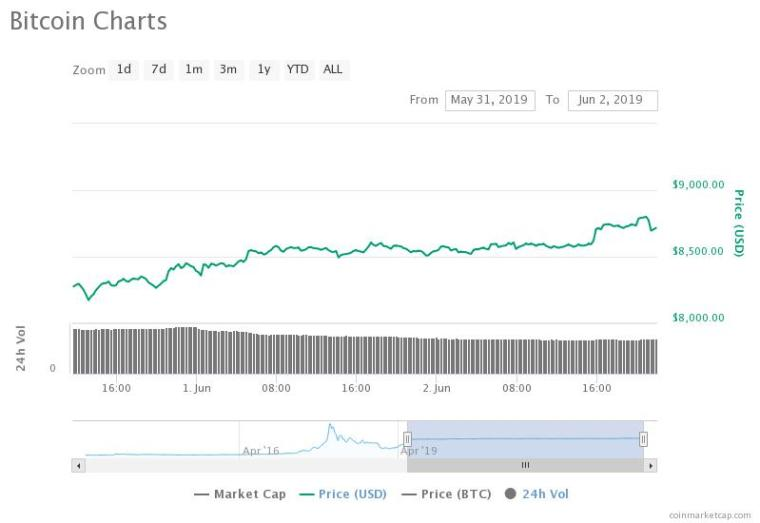 The bitcoin price has recovered by nearly 10 percent