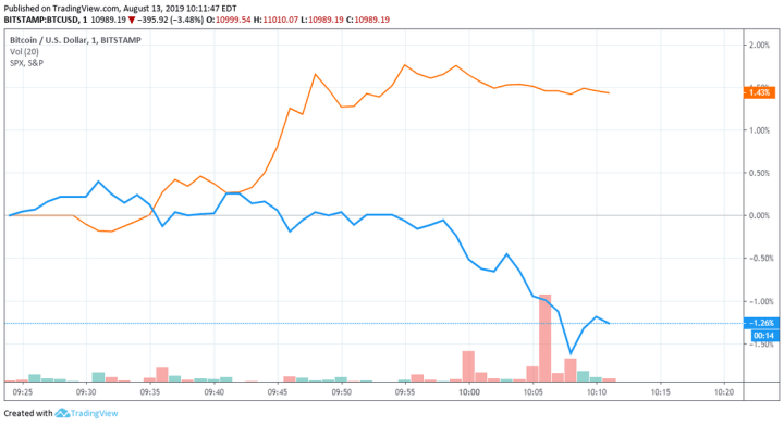 bitcoin price vs S&P 500