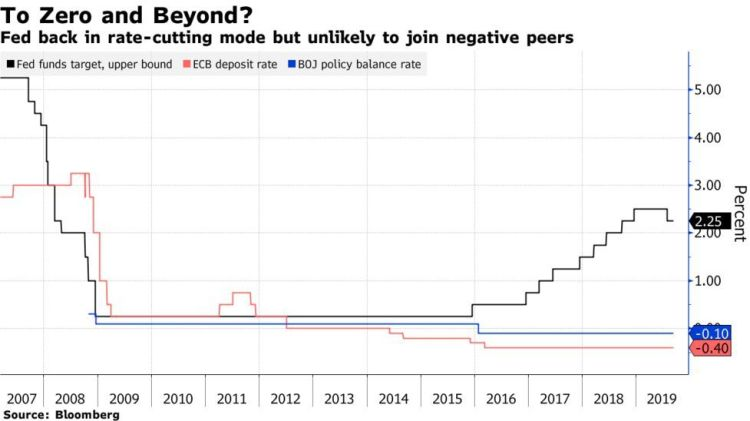 Interest rate chart ECB, Fed, Bank of Japan
