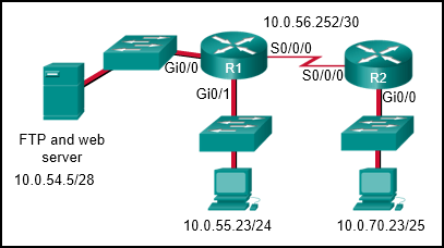 CCNA4 v6.0 Chapter 4 Exam 005