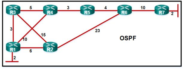 CCNA3 v6.0 Final Exam B 002