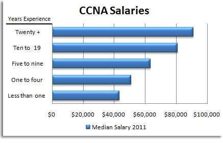 ccna-salaries
