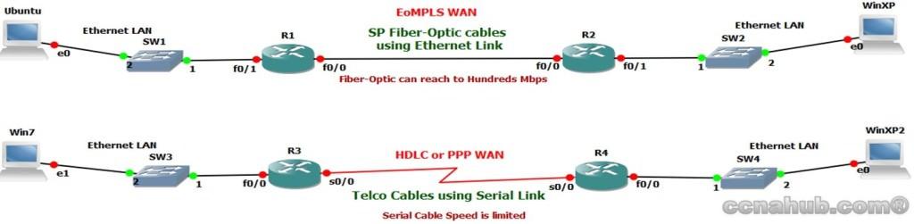 EoMPLS WAN Network