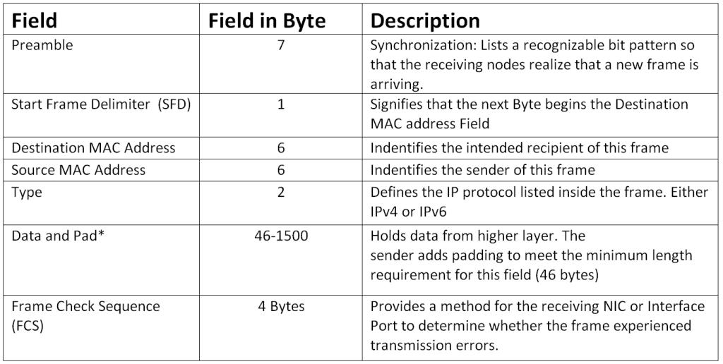 Ethernet Header Description