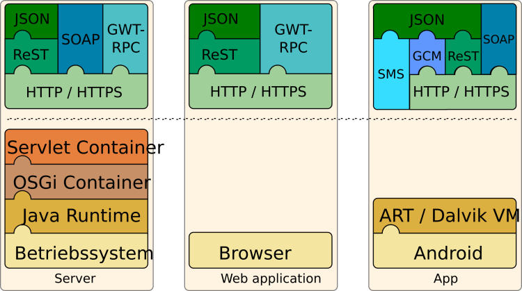 Understanding Application Layer Services