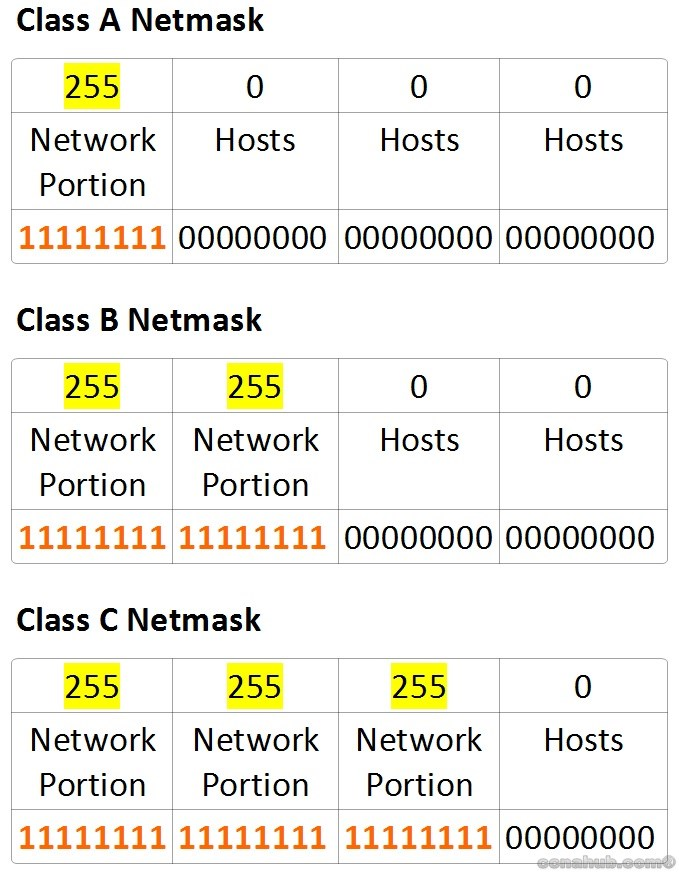 Classful Networks