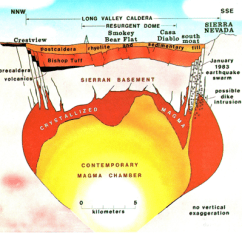 Yellowstone Volcano Diagram Library Circulation System Sequence Dramatic Cross Section Through A Caldera And Its Inferred Subjacent Magma Chamber