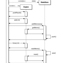 the second uml diagram is a sequence diagram for a simple execution example  [ 911 x 1329 Pixel ]