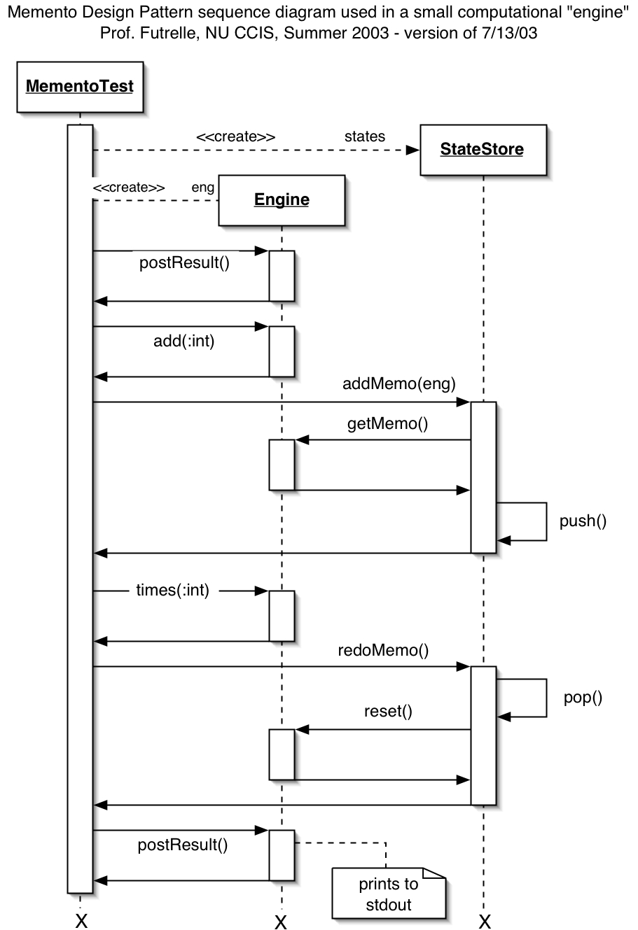 hight resolution of the second uml diagram is a sequence diagram for a simple execution example