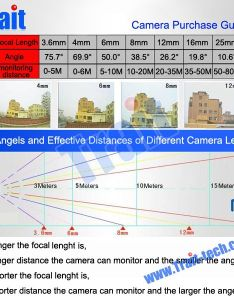 Cctv camera purchase guide lens and angles also distance coverages hikvision rh auckland