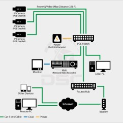 Cat6 Phone Wiring Diagram Trailer South Africa Ip Cameras + Nvr Poe | Hikvision Cctv Installations