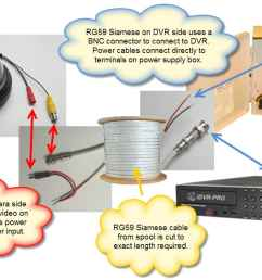 cctv camera system cable diagram with rg59 siamese cable surveillance dvr power supply box [ 1200 x 675 Pixel ]