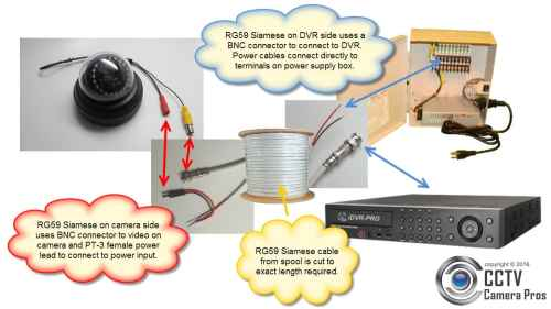small resolution of rg59 siamese coax cable wiring guide for analog cctv cameras hd dvr hookup diagram cctv