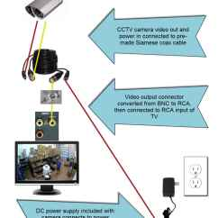 Wiring Diagram Direct Tv Hook Up Rule Float Switch How To Connect A Cctv Camera Directly Monitor