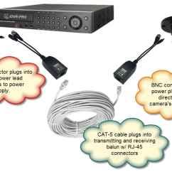 Samsung Security Camera Wiring Diagram Trailer Light Options Toyskids Co Hd Cameras Cctv Over Coax
