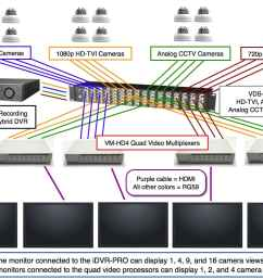 cctv wiring diagram connection wiring diagram view cctv wiring diagram connection cctv wiring diagram connection [ 1423 x 1060 Pixel ]