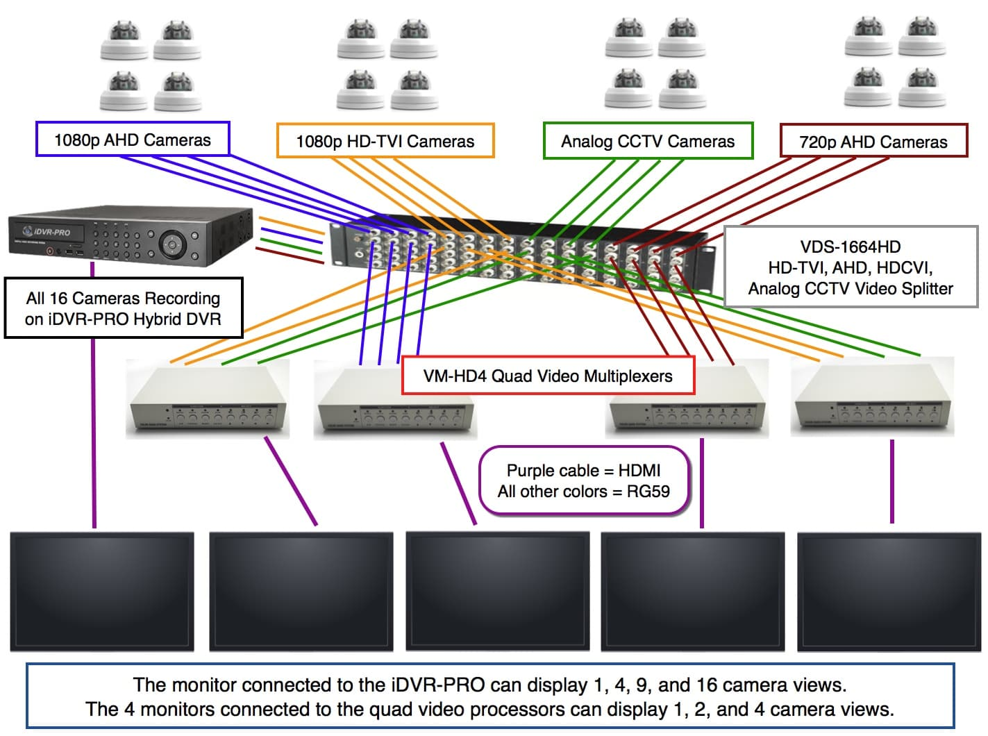 security camera wiring diagram 1995 chevy lumina engine video splitter hd tvi ahd hdcvi analog