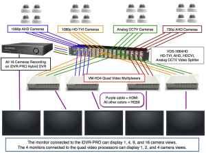 Security Camera Video Splitter, HDTVI, AHD, HDCVI, Analog CCTV Video Splitter