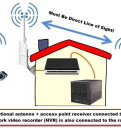 wireless security camera system for network ip cameras antenna grounding diagram camera antenna diagram [ 1606 x 624 Pixel ]