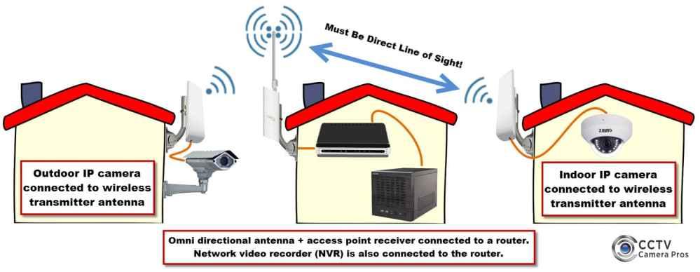 medium resolution of wireless ip camera system