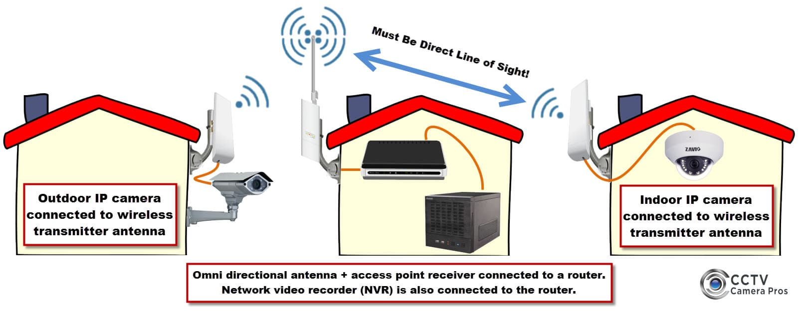 hight resolution of wireless security camera system for network ip cameras antenna grounding diagram camera antenna diagram