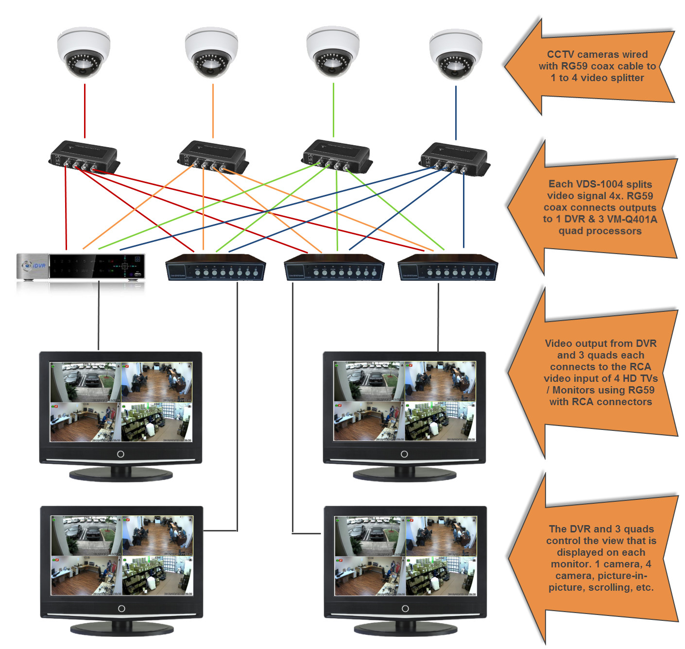 hight resolution of connect cctv camera to multiple monitors