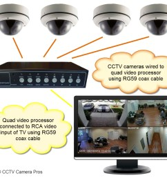 how to view multiple security cameras on a tv [ 1200 x 1060 Pixel ]