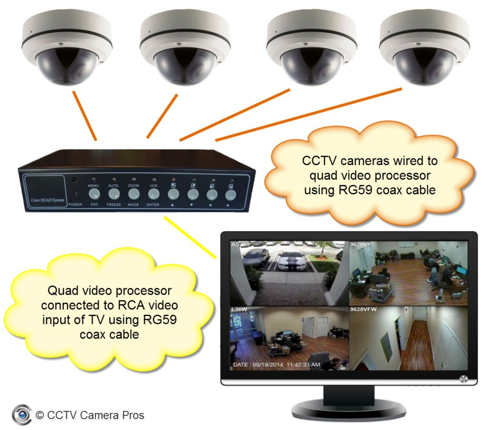 medium resolution of how to view multiple security cameras on a tv