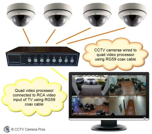 small resolution of how to view multiple security cameras on a tv