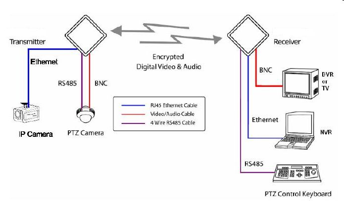 hybrid surveillance camera wiring diagram