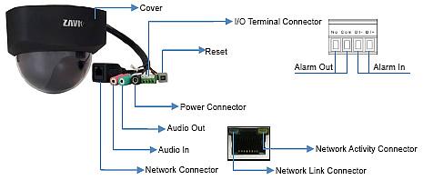 class 5 switch diagram msd 7al wiring dome ip camera zavio d510e