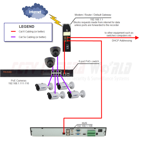 small resolution of network diagram for nvr and ip cameras