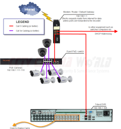 configuring ip cameras on a network cctv camera world knowledge base wiring diagram for ip cameras [ 929 x 1000 Pixel ]