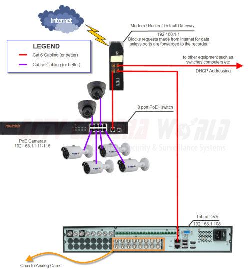 small resolution of configuring ip cameras on a network cctv camera world knowledge base wiring diagram for ip cameras