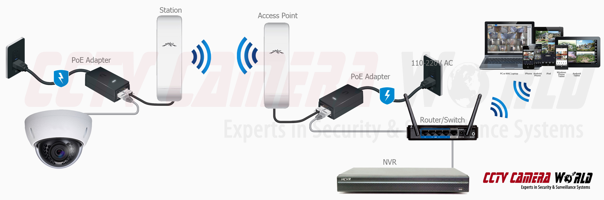 Ac Home Wiring Antenna Digital How To Setup A Point To Point Wireless Access Point Link