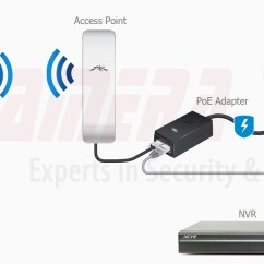 Dish Network Installation Diagram Boat Wiring Diagrams Manuals How To Setup A Point Wireless Access Link For Ip Cameras / Cctv Camera World ...