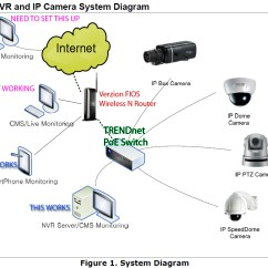 Sap 3 Tier Architecture Diagram Kenwood Car Cd Player Wiring Local Exchange Interface Dual Isp Router To Switch