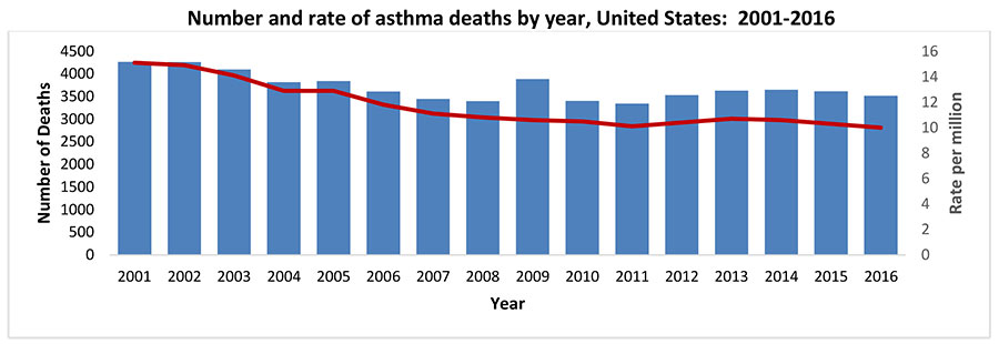 Asthma as the Underlying Cause of Death | CDC