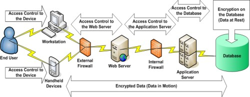 details about data encryption