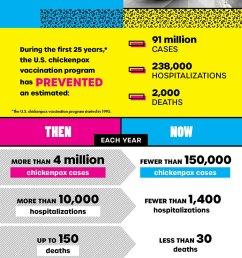 chickenpox vaccine infographic text version  [ 612 x 2085 Pixel ]