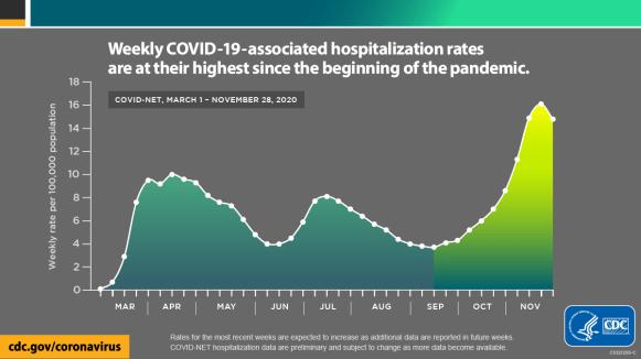 COVID Net Hospitalizations 12-14-2020