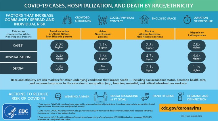COVID-19 Hospitalization and Death by Race/Ethnicity
